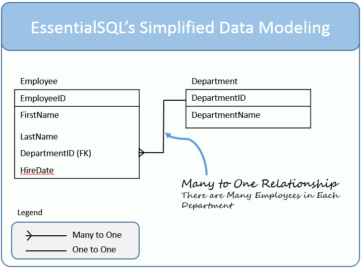 how to learn data modeling