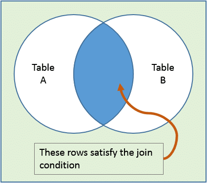 how to join two tables in sql without common field