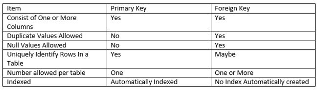 primary key and foreign relationship in sql