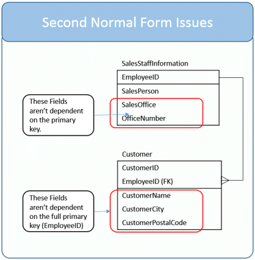 Issues Keeping Data Model From Second Normal Form