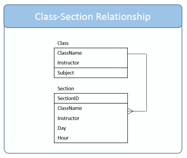 SQL INNER JOIN on Class to Section