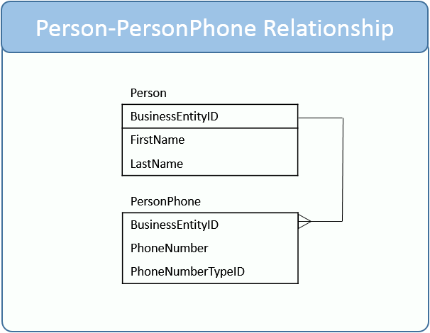 SQL INNER JOIN on Person to PersonPhone