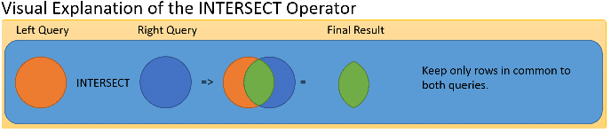 Intersect Operator