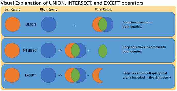 Learn To Use Union Intersect And Except Clauses