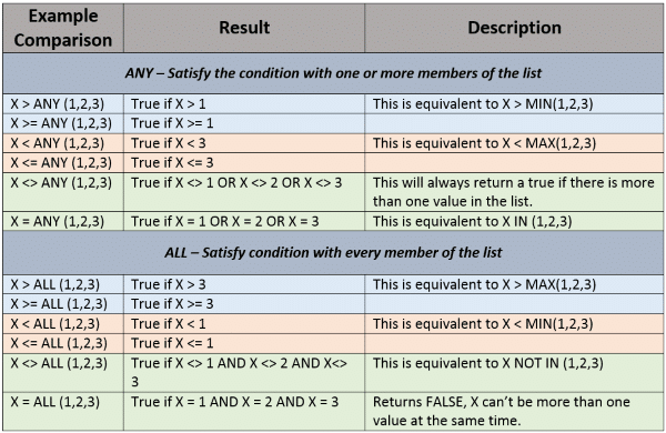 ANY and ALL Comparison Modifiers
