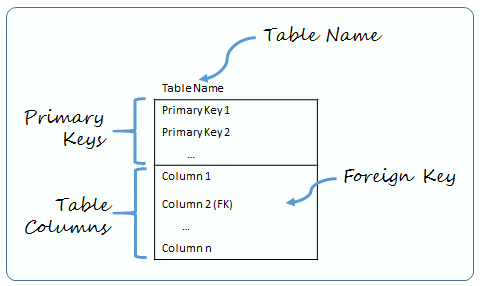 To Write SQL Learn the Overall Structure of a SQL Table