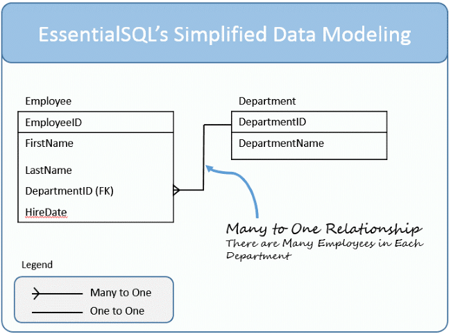 Related SQL Tables