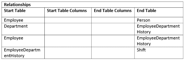 Table Relationships Work in Progress