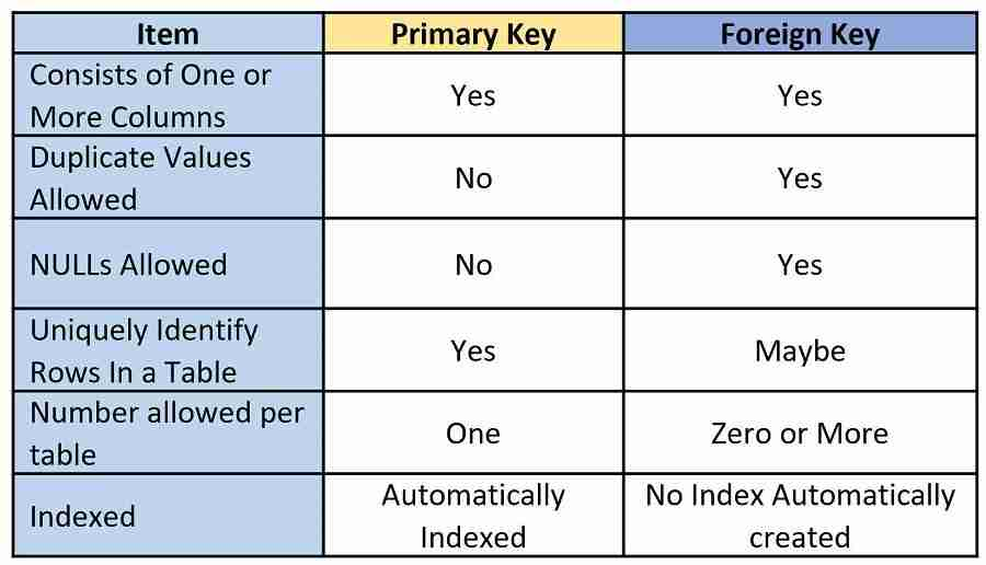 Comparison of Foreign and Primary Keys.