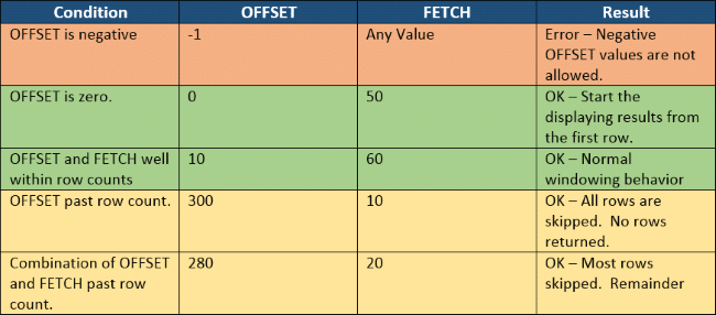 OFFSET and FETCH legal values