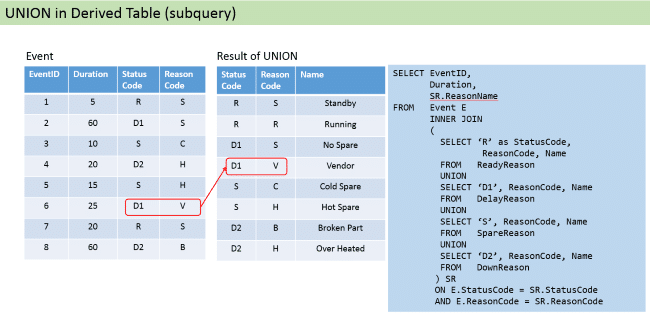 Union In Derived Table