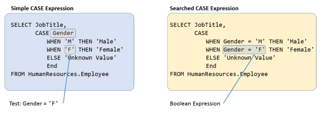 Simple versus Searched CASE expression
