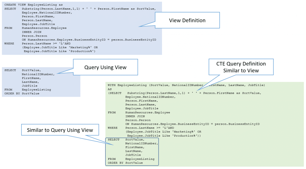 Substituting a View with a CTE (non recursive ctes)