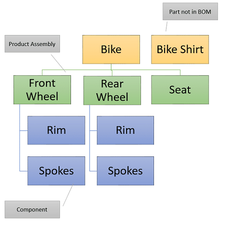 AdventureWorks Bill of Materials Example