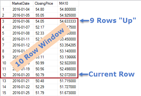 How to Calculate Moving Averages - Window using PRECEDING