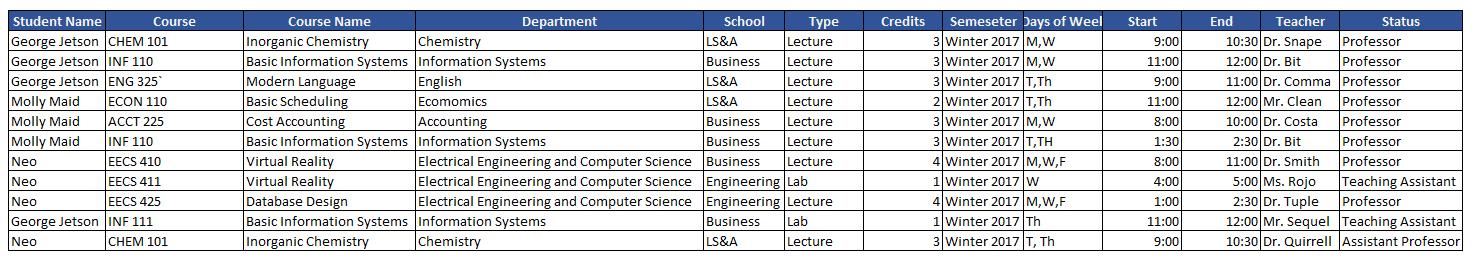 Data Modeling - Sample Table