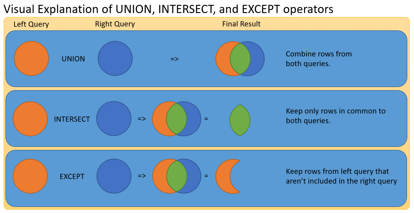 Set Operations - Visual Guide Union, Intersect, Except