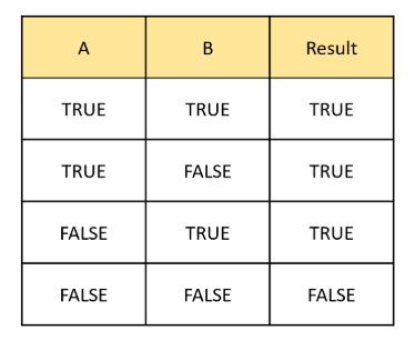 SQL OR Operator Truth Table Example