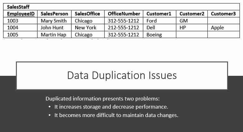 Data Duplication and Modification Anomalies