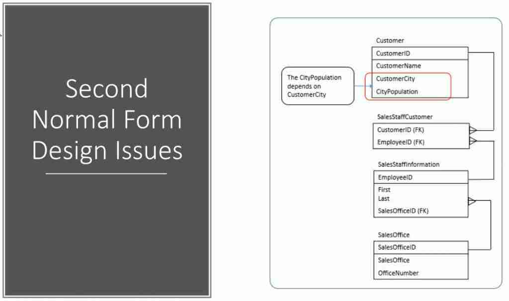 Second Normal Form Design Issues address with Third Normal Form