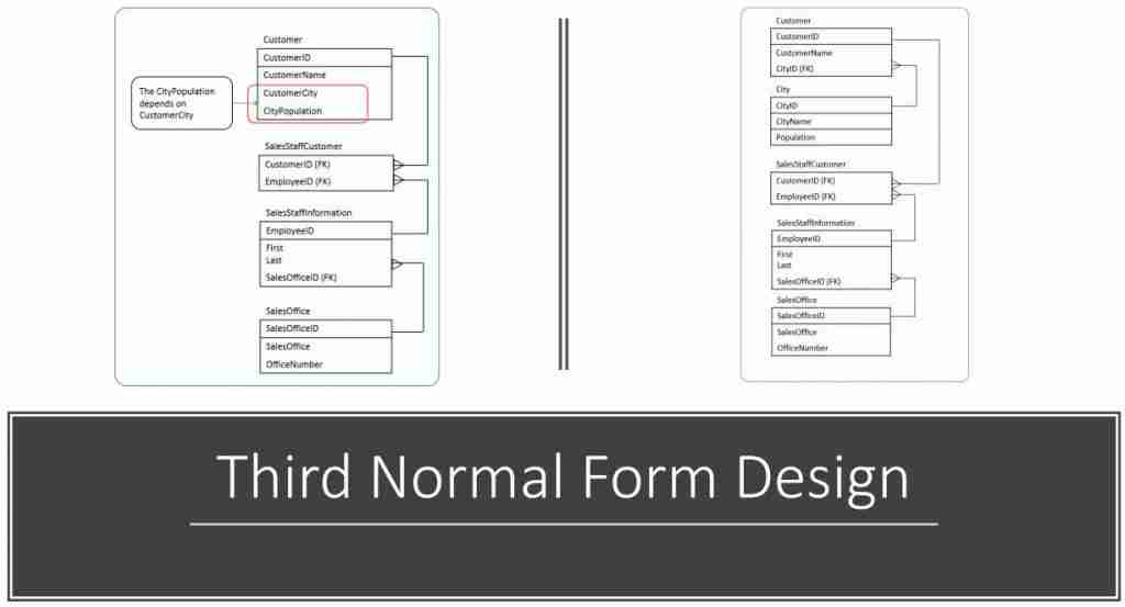 Third Normal Form Design